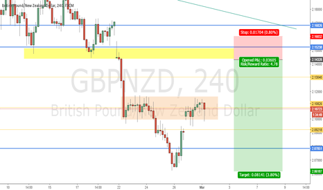 GBPNZD: GBPNZD POTENTIAL RESISTANCE