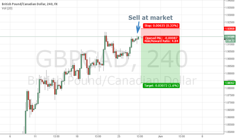 GBPCAD: GBPCAD 4H - End of the move