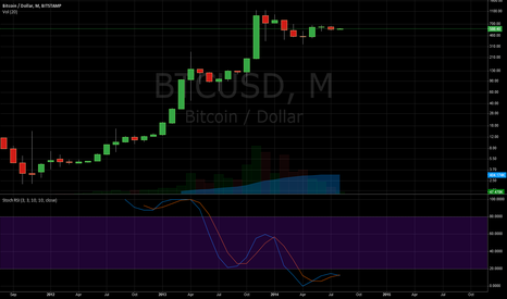 BTCUSD: 1Month StochasticRSI Observation
