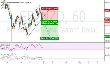 GBPNZD: GBPNZD Short Position (1Hr Time Frame)