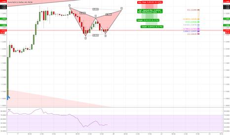 EURUSD: EURUSD little bat pattern on the hourly