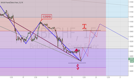 GBPCHF: market scenarios