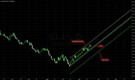 CL1!: Ascending Channel on WTI Oil @ D1