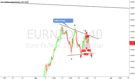 EURNZD: HUGE long based on structure and harmonics