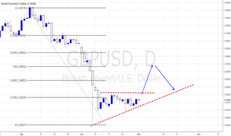 GBPUSD: A small timing for go short on USD