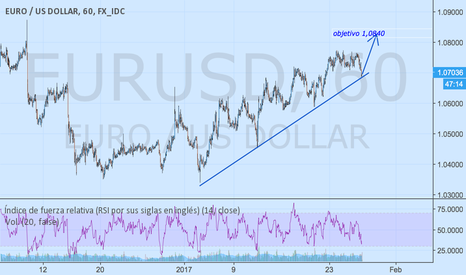 EURUSD: A modo corrección de una caída que se viene