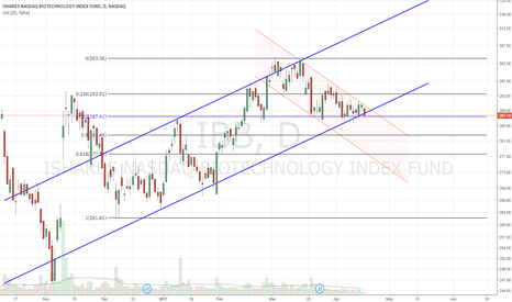 IBB: Headed back into downward channel