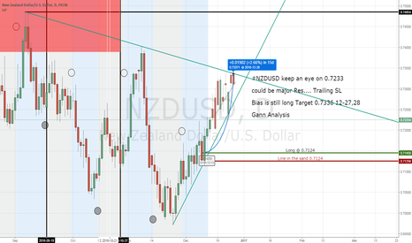 NZDUSD: #NZDUSD keep an eye on 0.7233