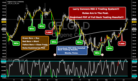 CELG: Larry Connors RSI-2 Trading System!!! Surprising Win Rate!!!