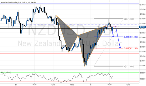 NZDUSD: 15 Min CYPHER PATTERN ALREADY COMPLETED