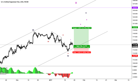 USDJPY: USDJPY Buy idea. I'm very confident