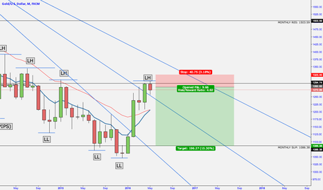 XAUUSD: Short On Gold After Failure to break res.
