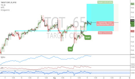 TGT: TGT: Nice uptrend continuation trade