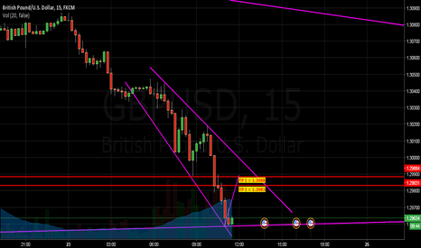 GBPUSD: GBPUSD MOVING UP!!!