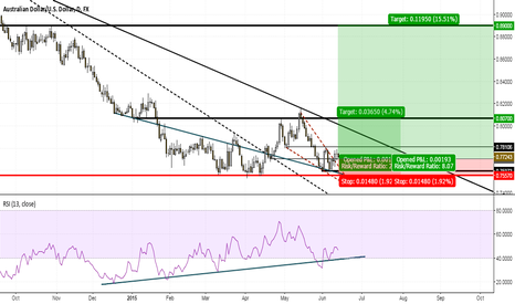 AUDUSD: Aussie Long Set up to 0.807 and 0.89
