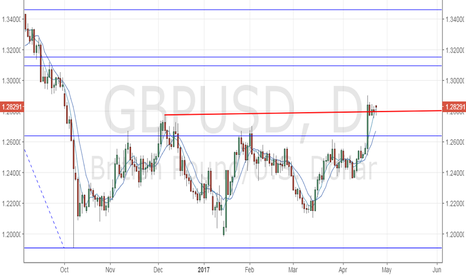GBPUSD: GBP/USD - sideways action to continue