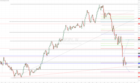 GBPJPY: GBP/JPY Weekly. Potential Double Bottom at Trendline Support.