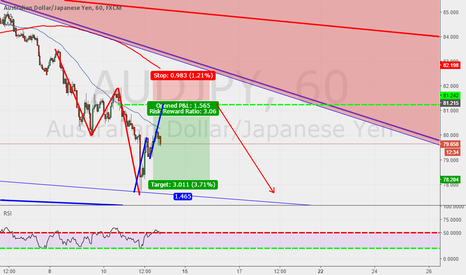 AUDJPY: Trend continuation style . using some Fibs and ABC