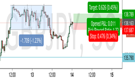 GBPJPY: long gbpjpy now