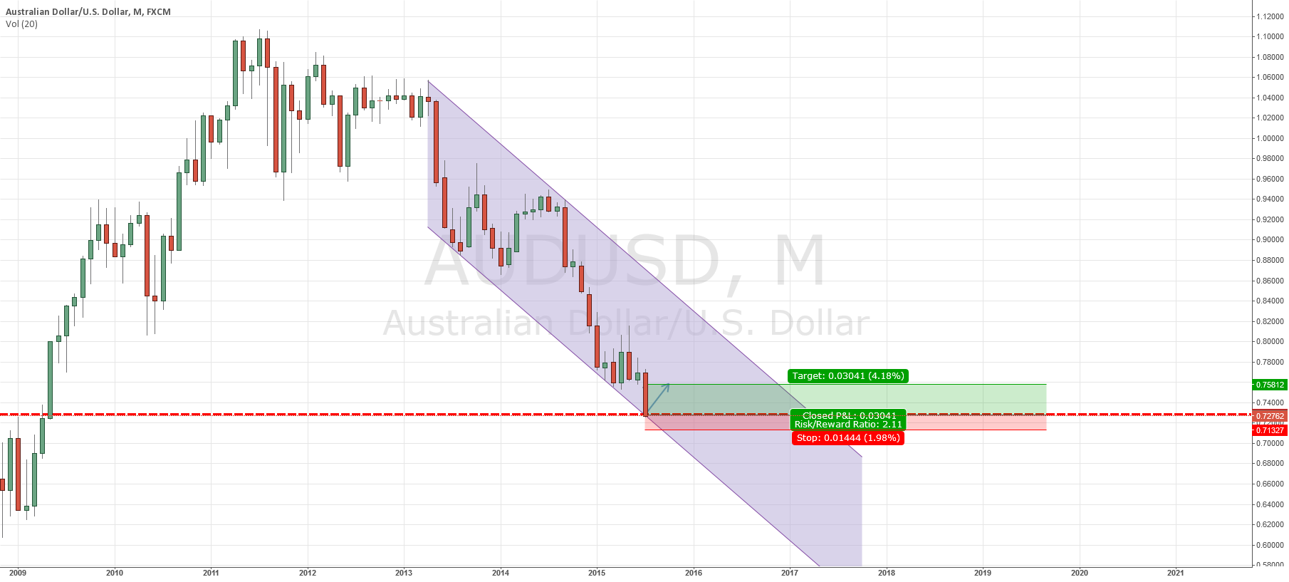 AUDUSD 3000 pips long idea