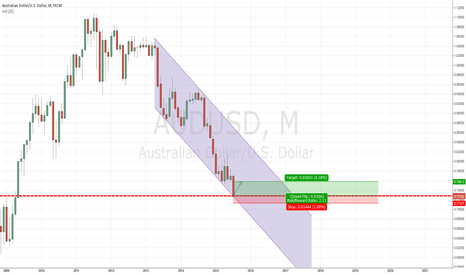 AUDUSD: AUDUSD 3000 pips long idea
