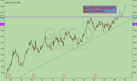 GLOG: Ascending Triangle breakout ?