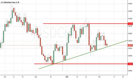 USDCHF: Long USD/CHF (0.8970)