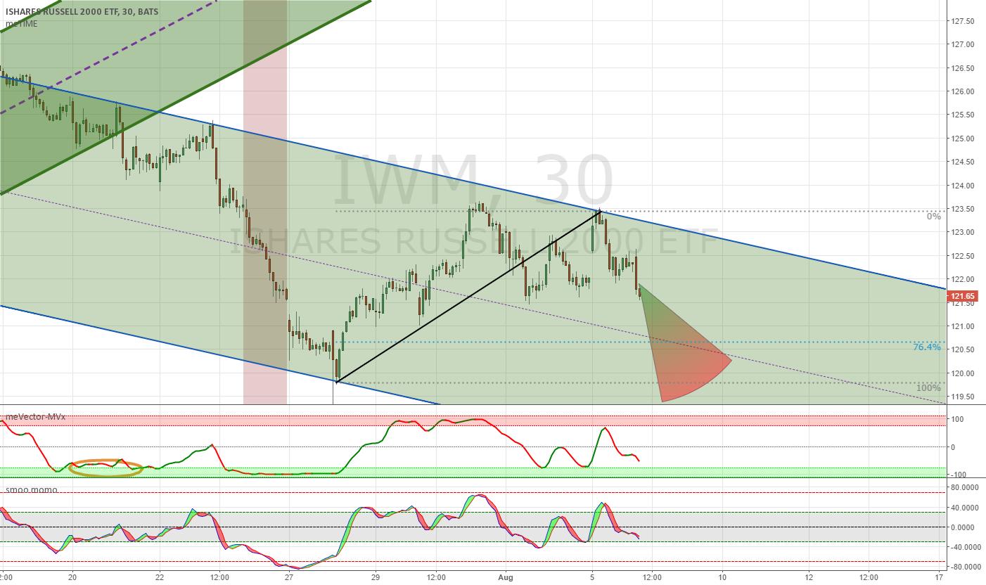 Bear Divergence