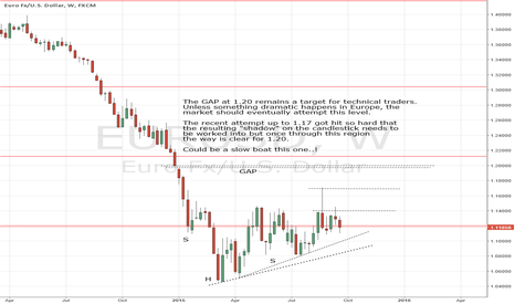 EURUSD: Euro to 1.20 eventually??
