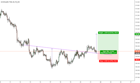 USDJPY: USD/JPY LONG SETUP