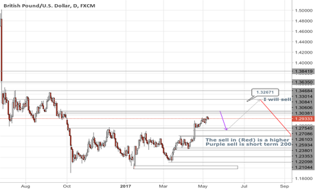 GBPUSD: Almost time to sell GU
