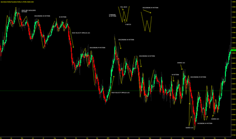"AUDCAD: M & W PATTENS - VERY COMMON DURING ""CHOPPY MARKETS"""