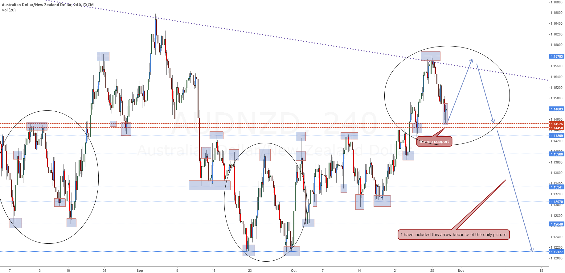 AUD.NZD - Repeated price action