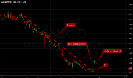 SAEX: STOCK BREAKOUTS - SAEX