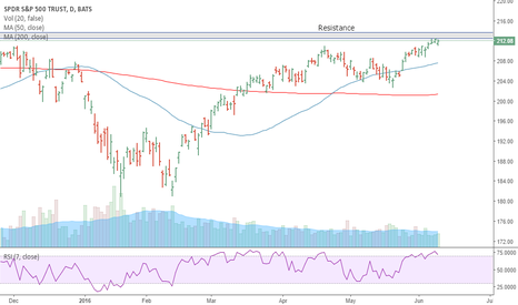 SPY: SP-- looking weak