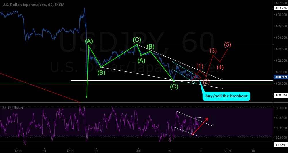 waiting for the breakout