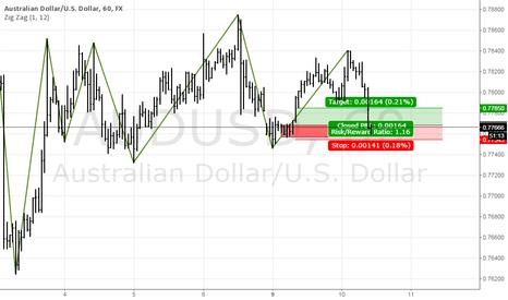 AUDUSD: AUDUSD, short term demand possibility