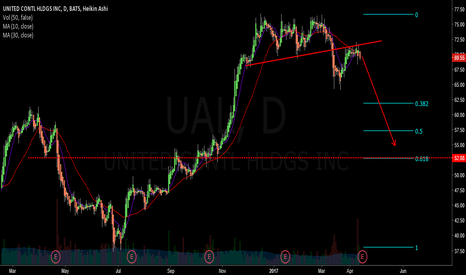 UAL: short - ual