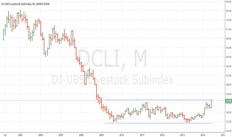 DCLI: DJ-UBS Livestock Subindex: 7-year double bottom