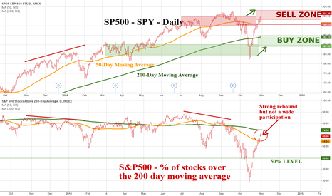 S5TH: S&P500 Stock Index vs % of Stocks in the S&P500 > 200 dma