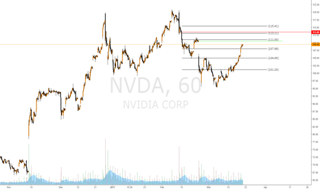 NVDA: Looking at potential areas to short NVDA.