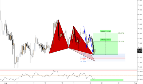CADJPY: (4h) Bullish Butterfly @127% (it can extend for Divergence)