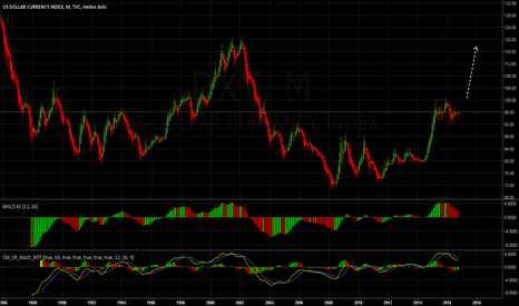 DXY: US Dollar Index - Potential Break To A New High: