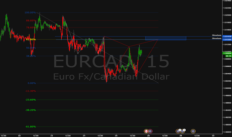 EURCAD: Deep Gartley + Structure + 61.8%