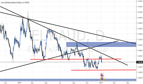 EURAUD: EUR/AUD - Waiting for a pullback for a short entry