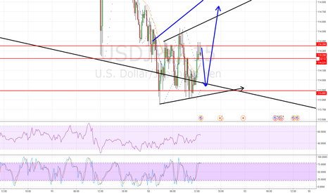 USDJPY: Still in Long on UJ but I closed and will relong