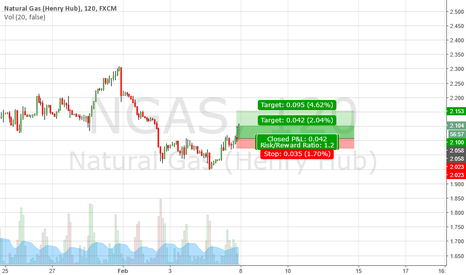 NGAS: NATURAL GAS BUY