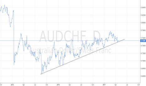AUDCHF: long