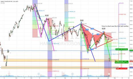 HOG: HOG  Time to Fill the Gap with Multiple ABCD Patterns