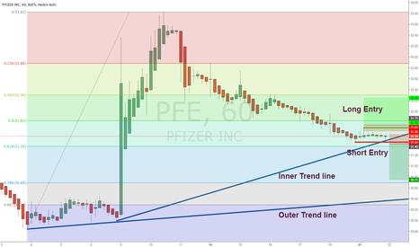 PFE: PFE 1 Hour Chart Day Trade Breakout or Breakdown Setup